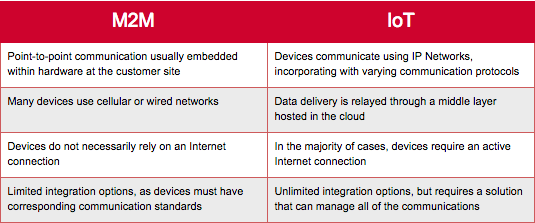 What's the difference between M2M and IoT?