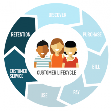 Customer Service and Retention